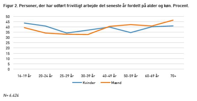 Figur 2. Personer. der har udført frivilligt arbejde det seneste år fordelt på alder og køn. Procent  20-u år  25:29  30-39  so-S9  60-89 år  70.